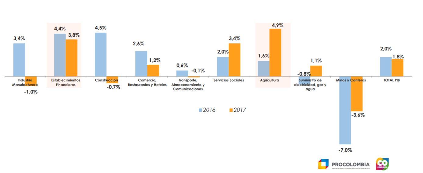 Crecimiento económico por Sector en Colombia