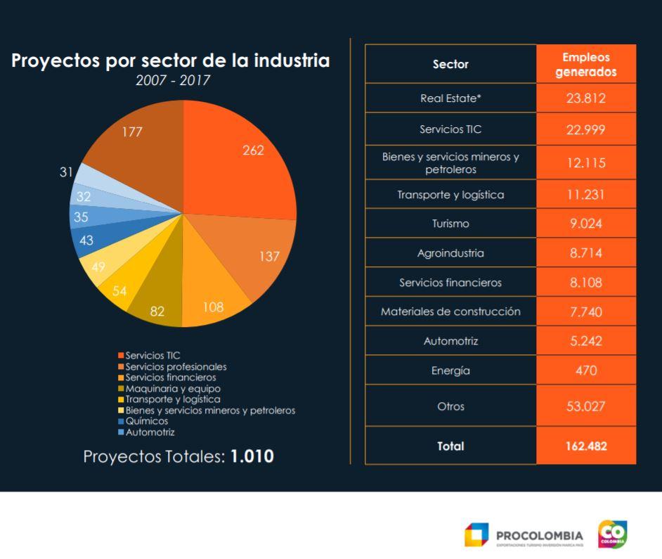 Proyectos de Inversión Extranjera en Colombia
